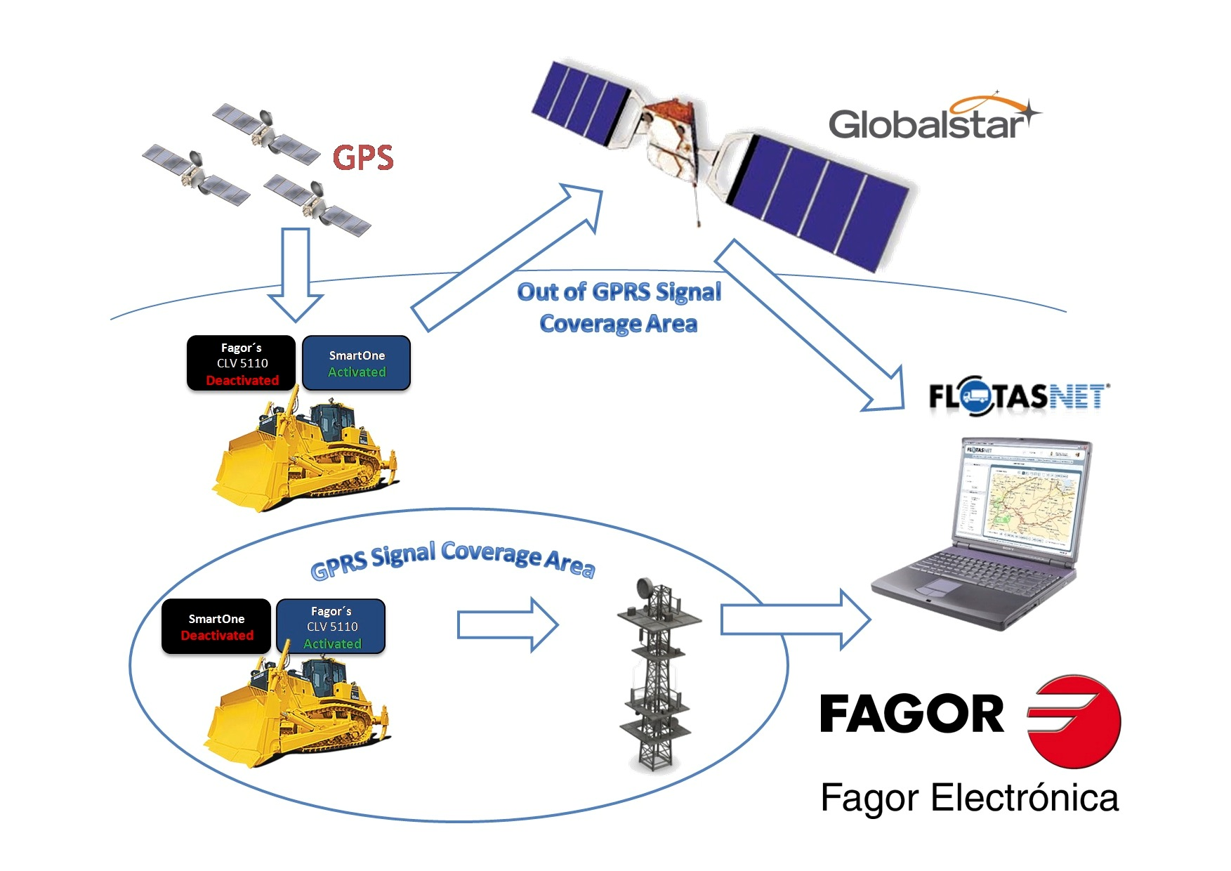 FAGOR graphic