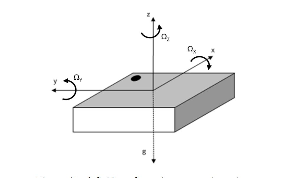 Six-axis acceleration sensor