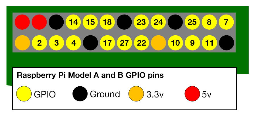 Figure 2: Raspberry Pi model A & B GPIO pins