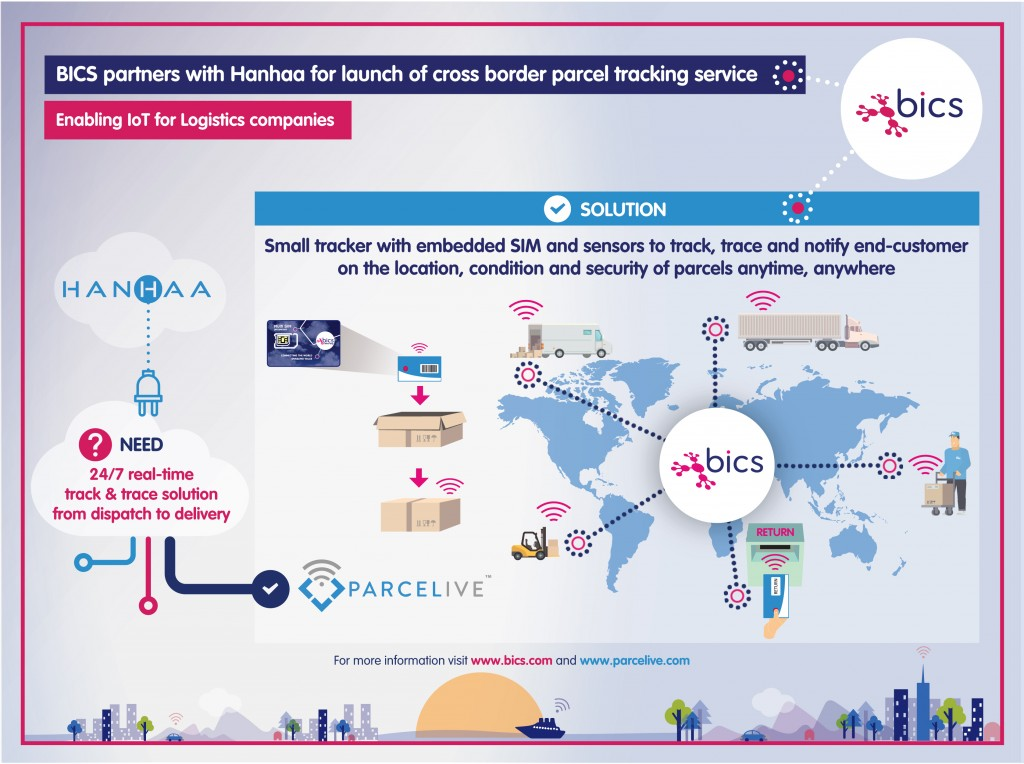 BICS partners with Hanhaa for launch of cross-border parcel