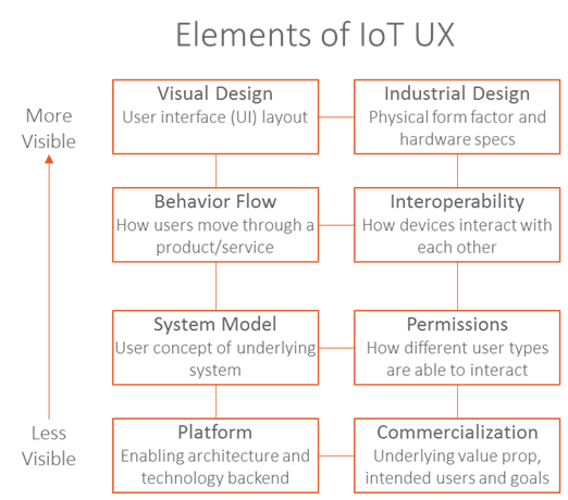 Visibility of IoT UX elements