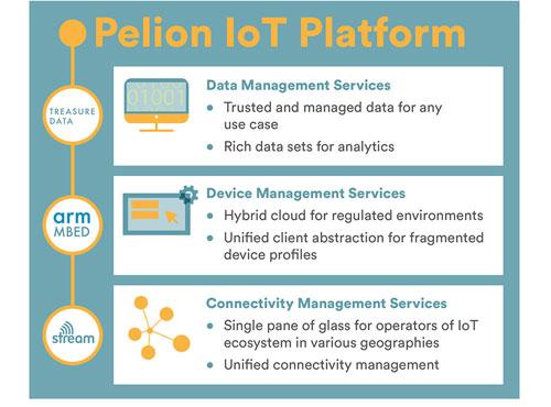 ARM extends its IoT platform activities - IoT global network