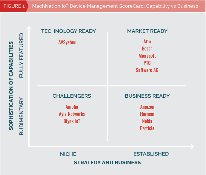 Optimum device management is key to successful IoT deployment