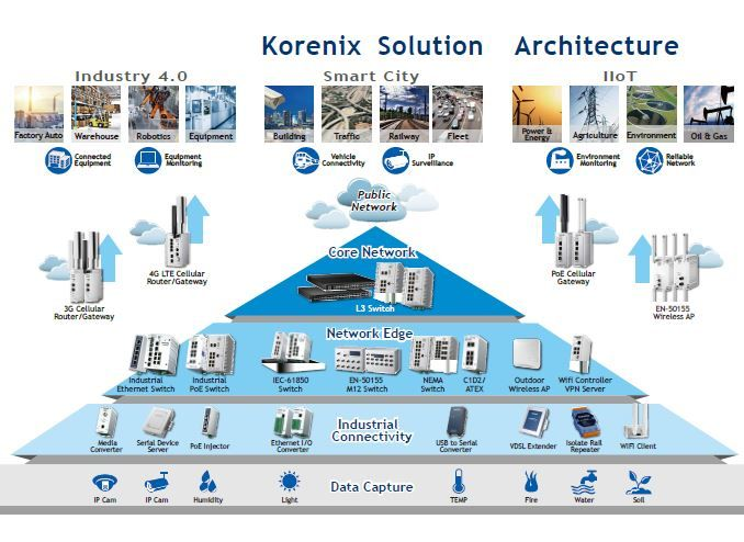 Industrial Networking Solution Provider