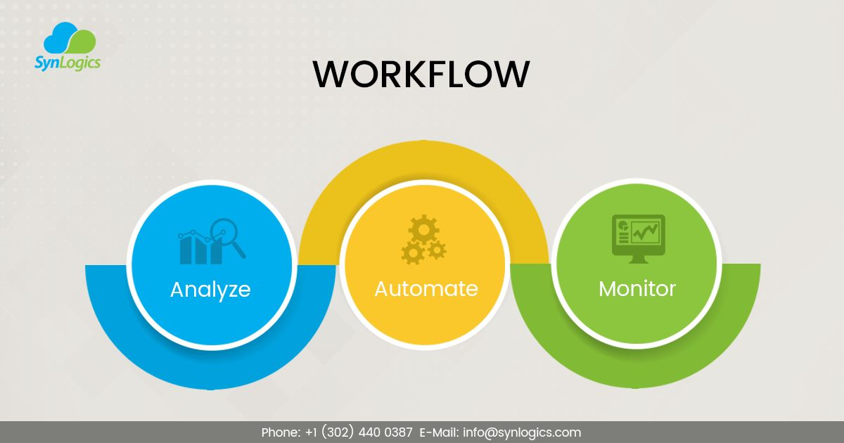 Process Automation & Cloud Applications