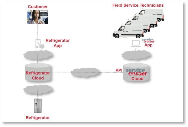 Field Service outsourcing